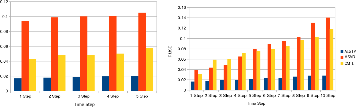 Figure 3 for Multi-period Time Series Modeling with Sparsity via Bayesian Variational Inference