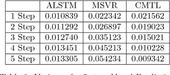Figure 2 for Multi-period Time Series Modeling with Sparsity via Bayesian Variational Inference