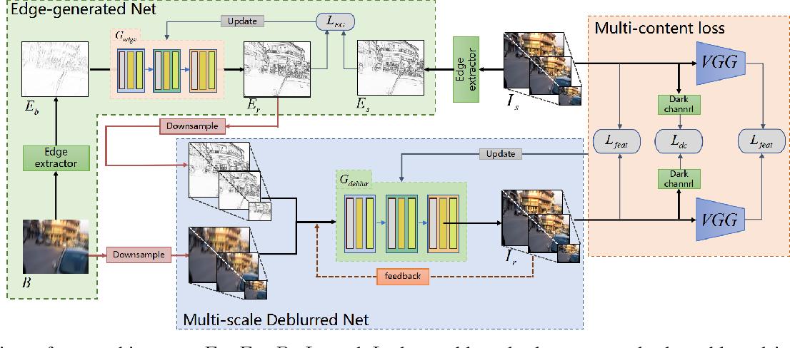 Figure 1 for Edge Heuristic GAN for Non-uniform Blind Deblurring
