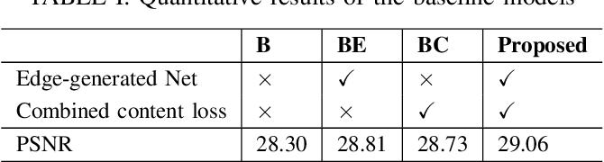 Figure 4 for Edge Heuristic GAN for Non-uniform Blind Deblurring