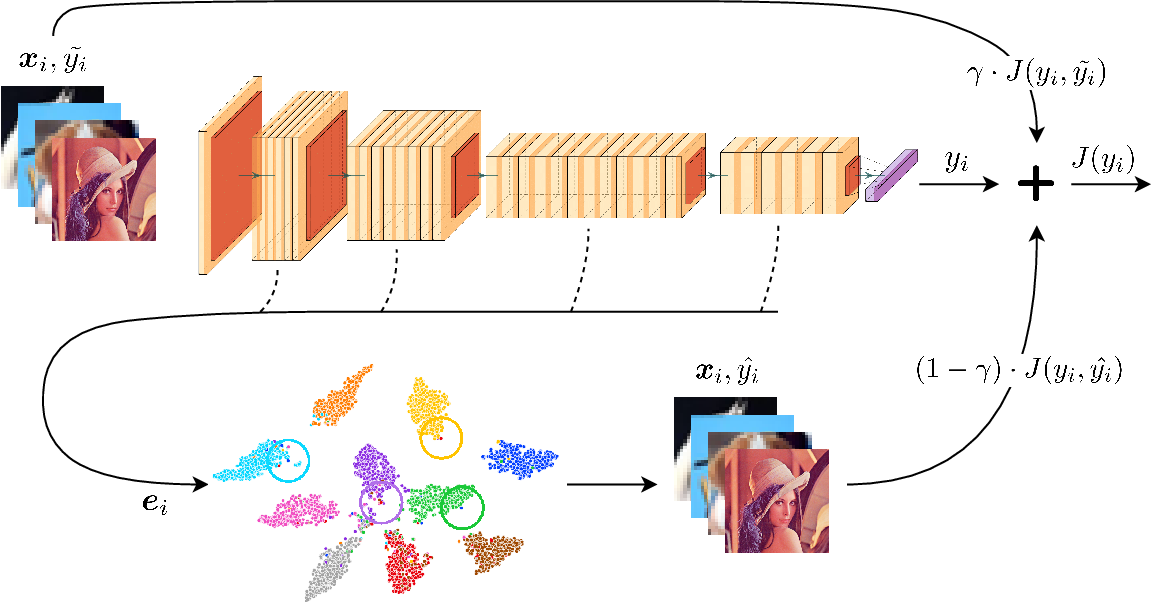Figure 1 for KNN-enhanced Deep Learning Against Noisy Labels