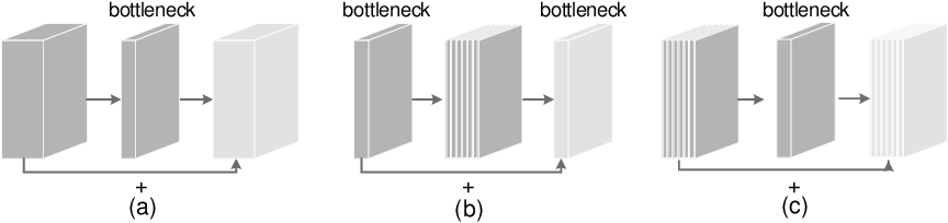 Figure 3 for Rethinking Bottleneck Structure for Efficient Mobile Network Design