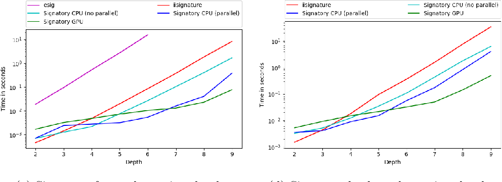 Figure 1 for Signatory: differentiable computations of the signature and logsignature transforms, on both CPU and GPU
