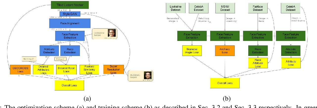 Figure 1 for Identity and Attribute Preserving Thumbnail Upscaling