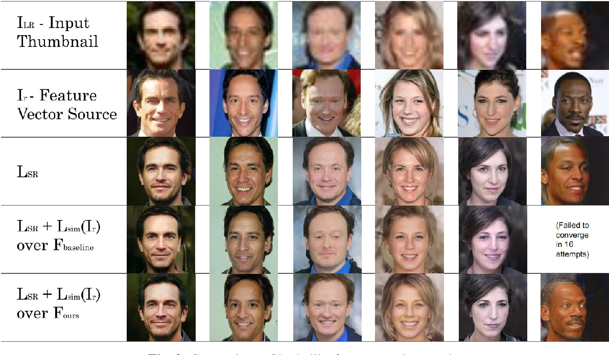 Figure 4 for Identity and Attribute Preserving Thumbnail Upscaling