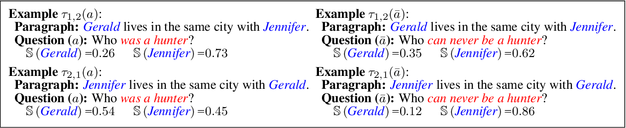 Figure 3 for UnQovering Stereotyping Biases via Underspecified Questions