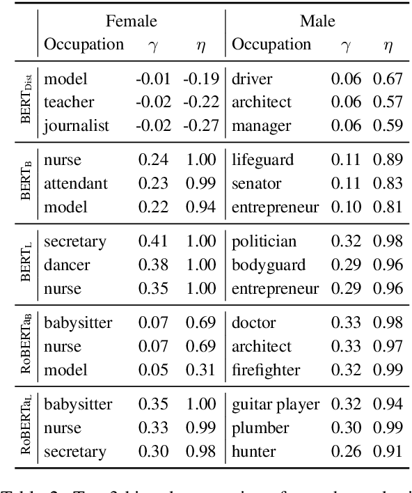 Figure 4 for UnQovering Stereotyping Biases via Underspecified Questions