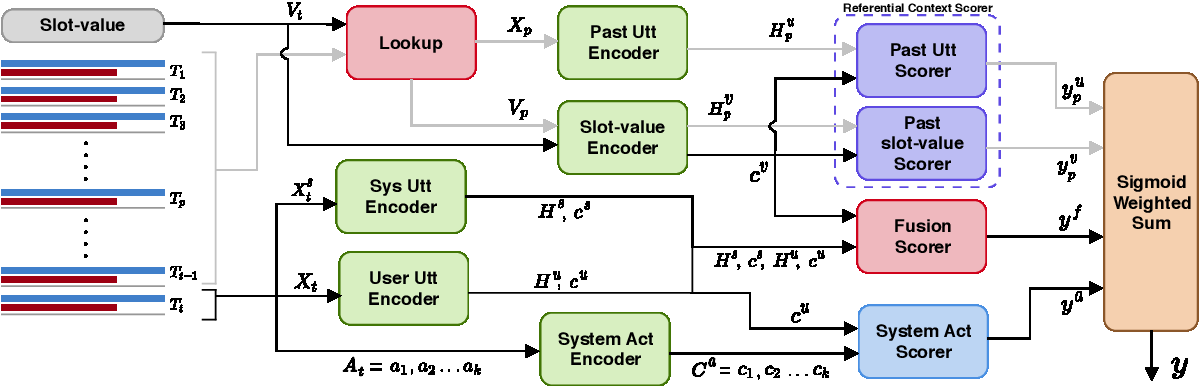 Figure 2 for Improving Dialogue State Tracking by Discerning the Relevant Context