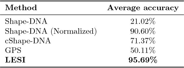 Figure 4 for An Application of Manifold Learning in Global Shape Descriptors