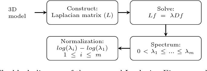 Figure 1 for An Application of Manifold Learning in Global Shape Descriptors