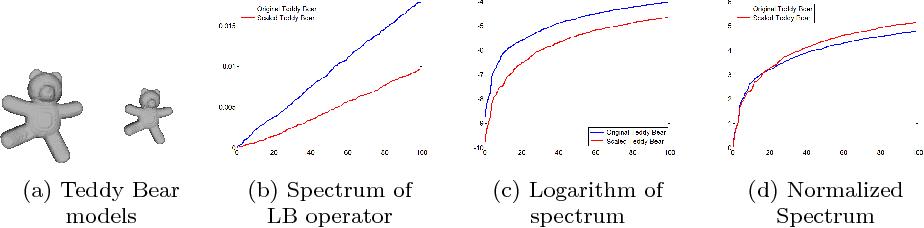 Figure 3 for An Application of Manifold Learning in Global Shape Descriptors