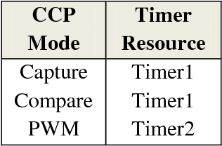 PDF] Bidirectional Speed Control of DC Motor Based on Pulse Width