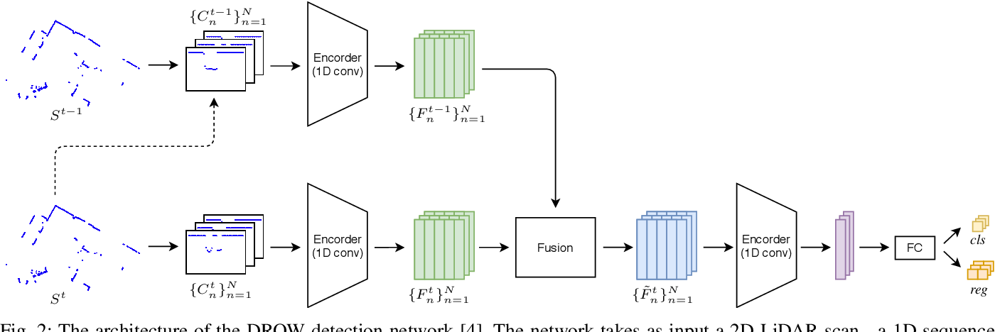 Figure 2 for DR-SPAAM: A Spatial-Attention and Auto-regressive Model for Person Detection in 2D Range Data