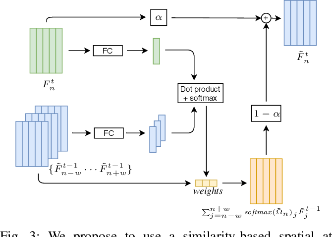 Figure 3 for DR-SPAAM: A Spatial-Attention and Auto-regressive Model for Person Detection in 2D Range Data