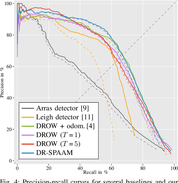 Figure 4 for DR-SPAAM: A Spatial-Attention and Auto-regressive Model for Person Detection in 2D Range Data