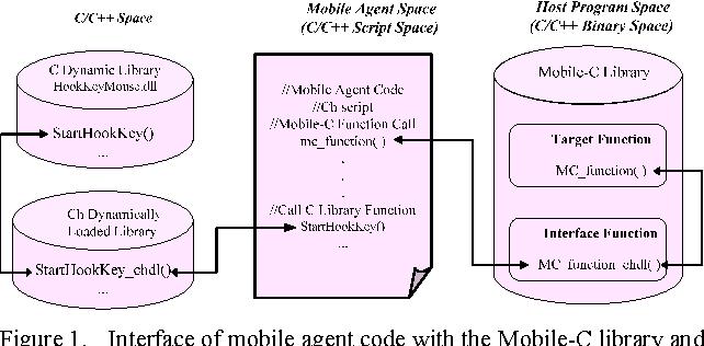 PDF] Mobile-C Based Agent System for Detecting Improper