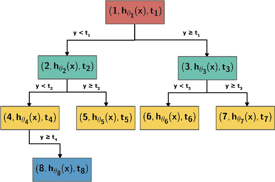 Figure 1 for Neural Regression Trees