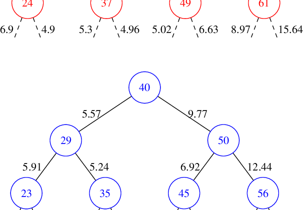 Figure 3 for Neural Regression Trees