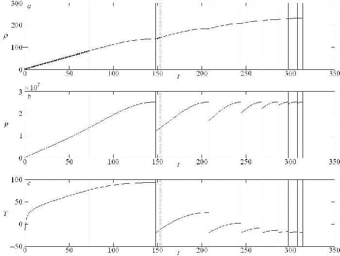 Computation parameters of cargo reservoir fill-up process on