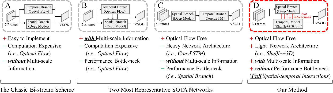 Figure 1 for Exploring Rich and Efficient Spatial Temporal Interactions for Real Time Video Salient Object Detection