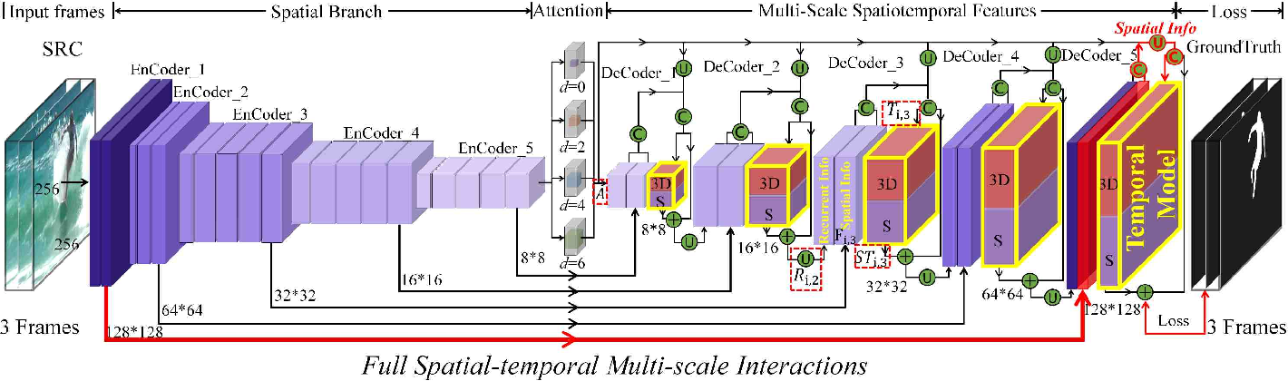 Figure 2 for Exploring Rich and Efficient Spatial Temporal Interactions for Real Time Video Salient Object Detection