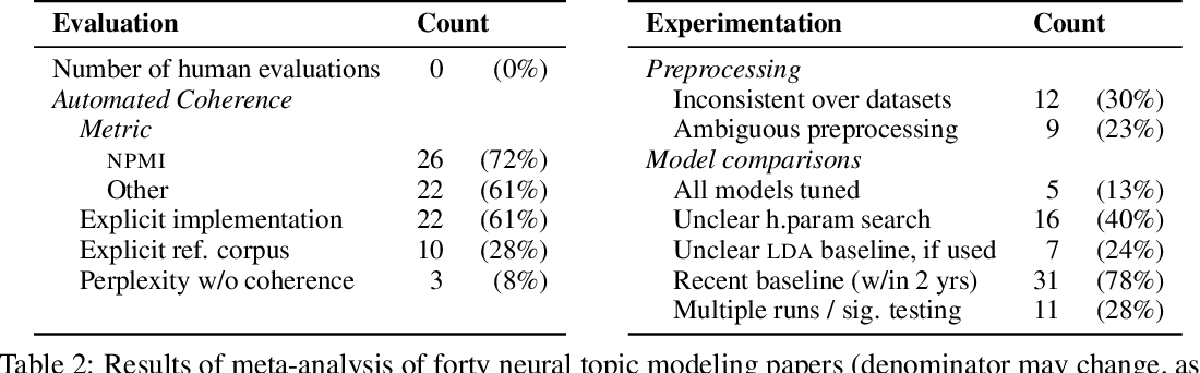 Figure 3 for Is Automated Topic Model Evaluation Broken?: The Incoherence of Coherence