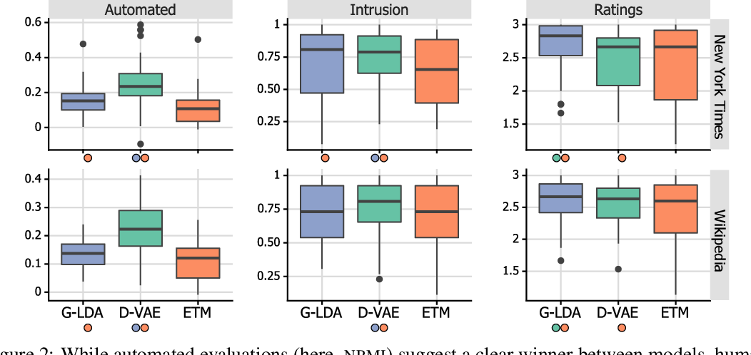 Figure 4 for Is Automated Topic Model Evaluation Broken?: The Incoherence of Coherence