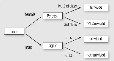 Figure 1 for A Survey Of Methods For Explaining Black Box Models