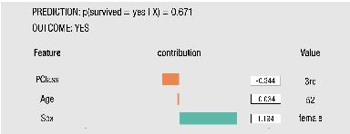 Figure 3 for A Survey Of Methods For Explaining Black Box Models