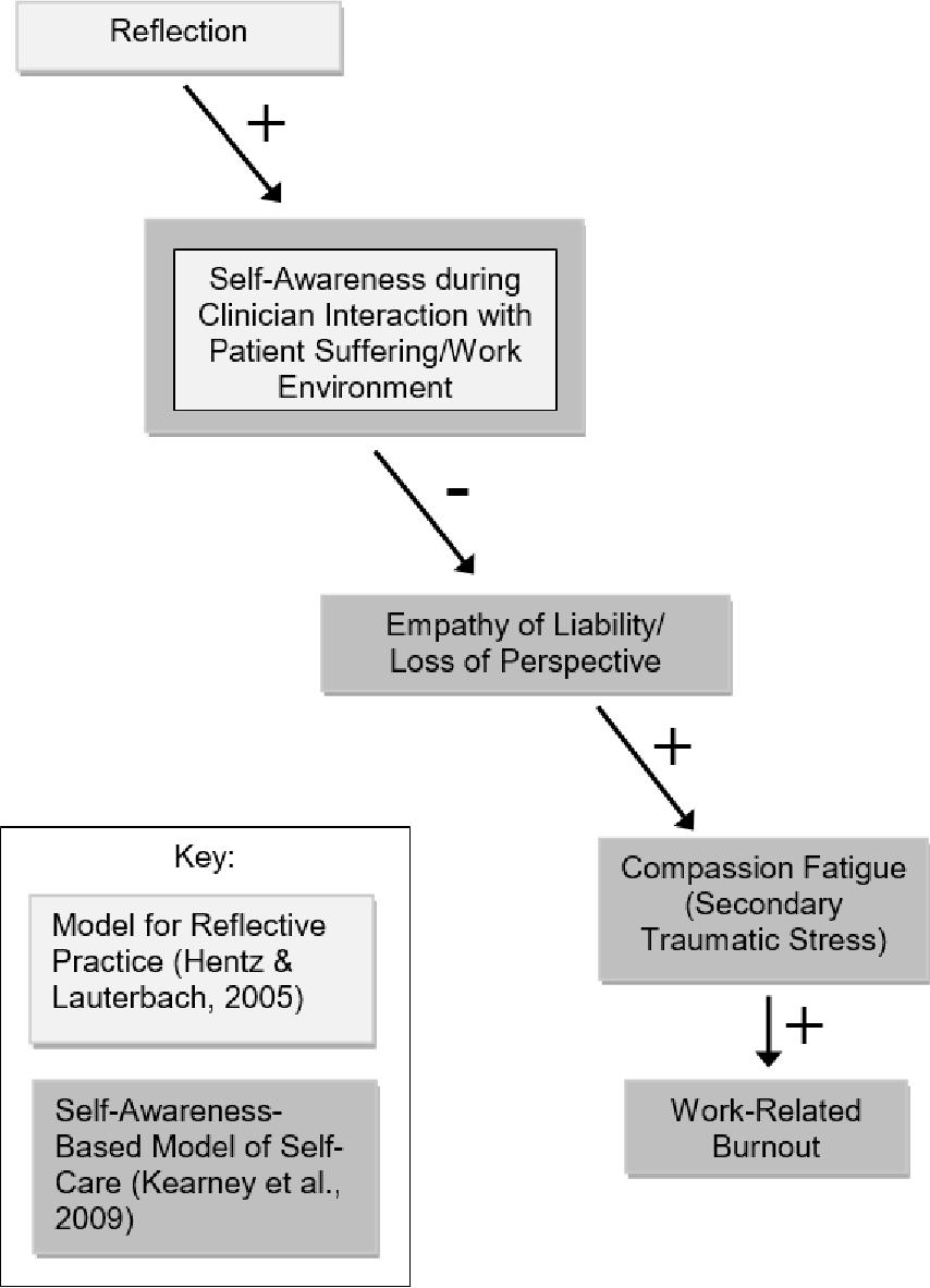 PDF] Nurses' Reflection, Compassion Fatigue, and Work Burnout - A