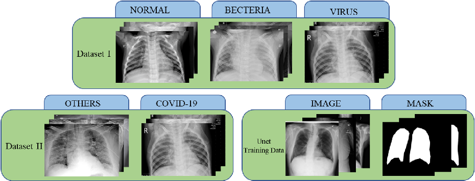 Figure 3 for A cascade network for Detecting COVID-19 using chest x-rays