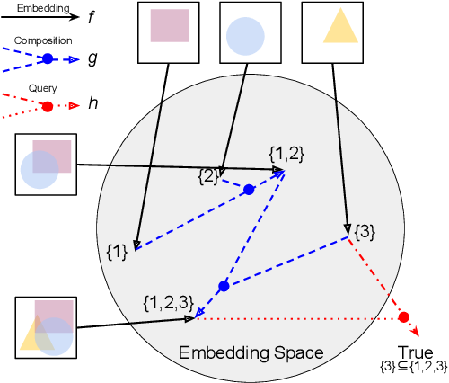 Figure 1 for Compositional Embeddings for Multi-Label One-Shot Learning