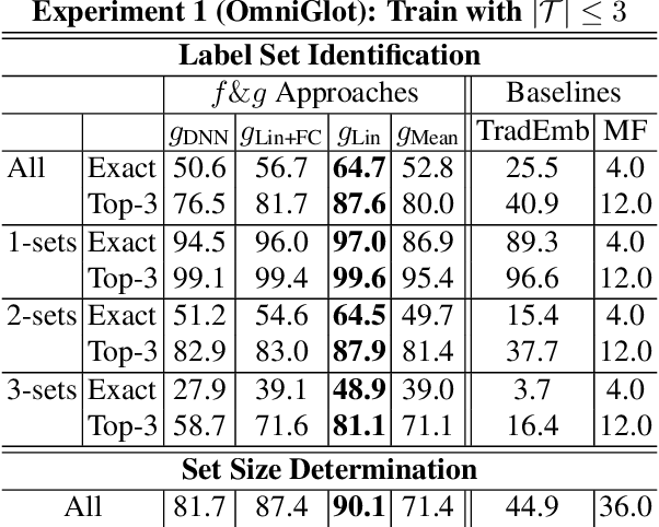 Figure 2 for Compositional Embeddings for Multi-Label One-Shot Learning