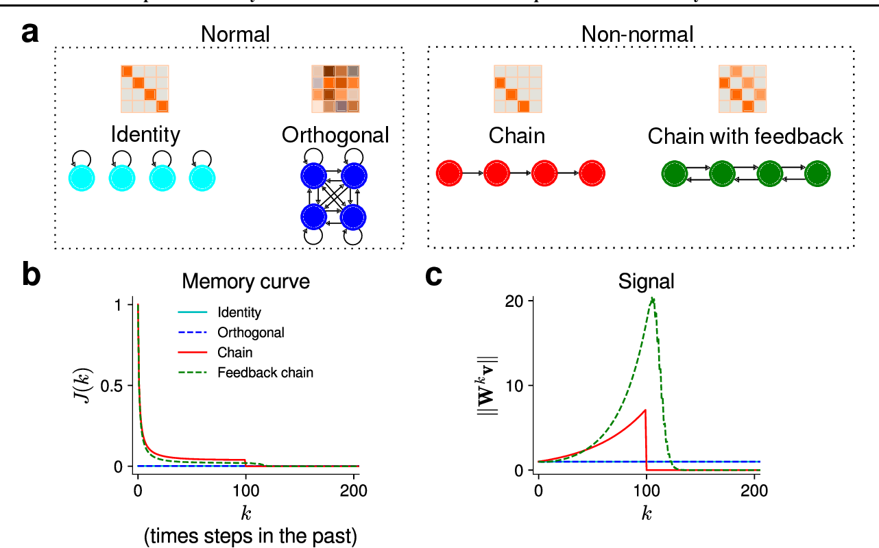 Figure 1 for Improved memory in recurrent neural networks with sequential non-normal dynamics
