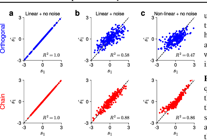 Figure 3 for Improved memory in recurrent neural networks with sequential non-normal dynamics