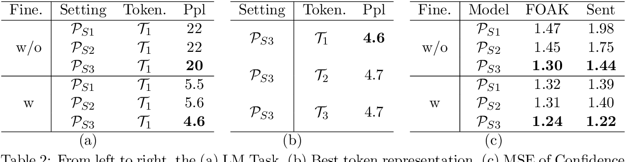 Figure 3 for The importance of fillers for text representations of speech transcripts