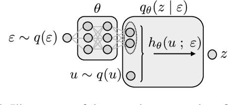 Figure 1 for Unbiased Implicit Variational Inference