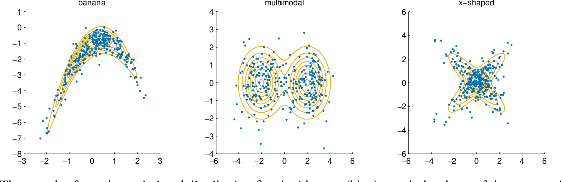 Figure 3 for Unbiased Implicit Variational Inference