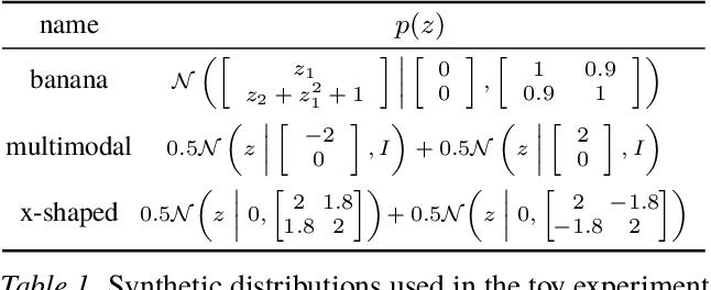 Figure 2 for Unbiased Implicit Variational Inference