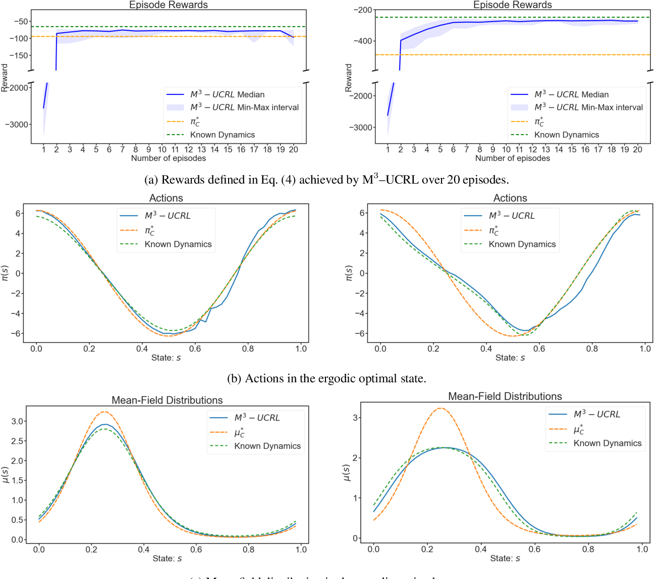 Figure 1 for Efficient Model-Based Multi-Agent Mean-Field Reinforcement Learning