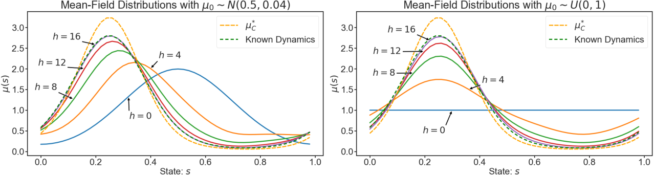 Figure 2 for Efficient Model-Based Multi-Agent Mean-Field Reinforcement Learning