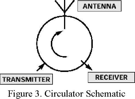 PDF] Radar System Components and System Design - Semantic Scholar