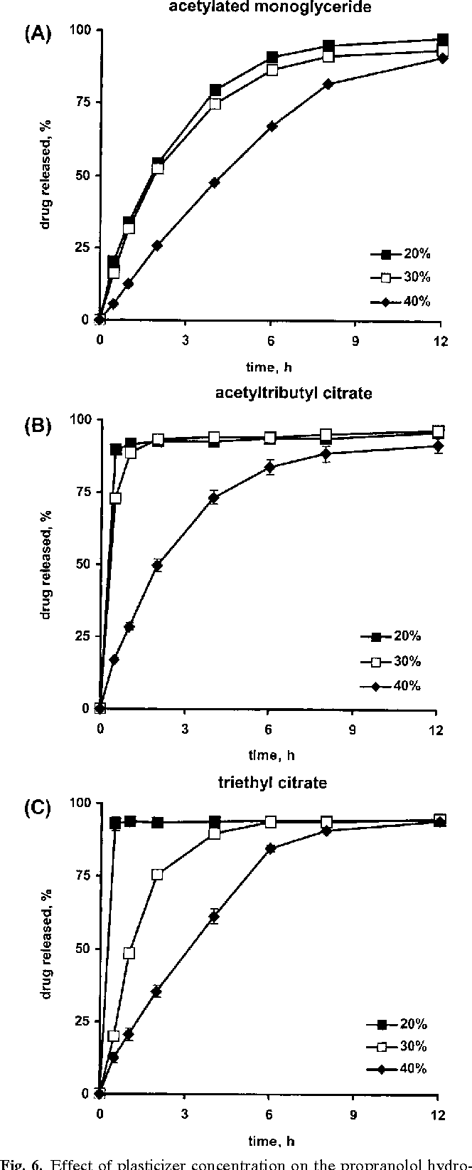 Figure 6 from Dry Powder Coating of Pellets with Micronized Eudragit