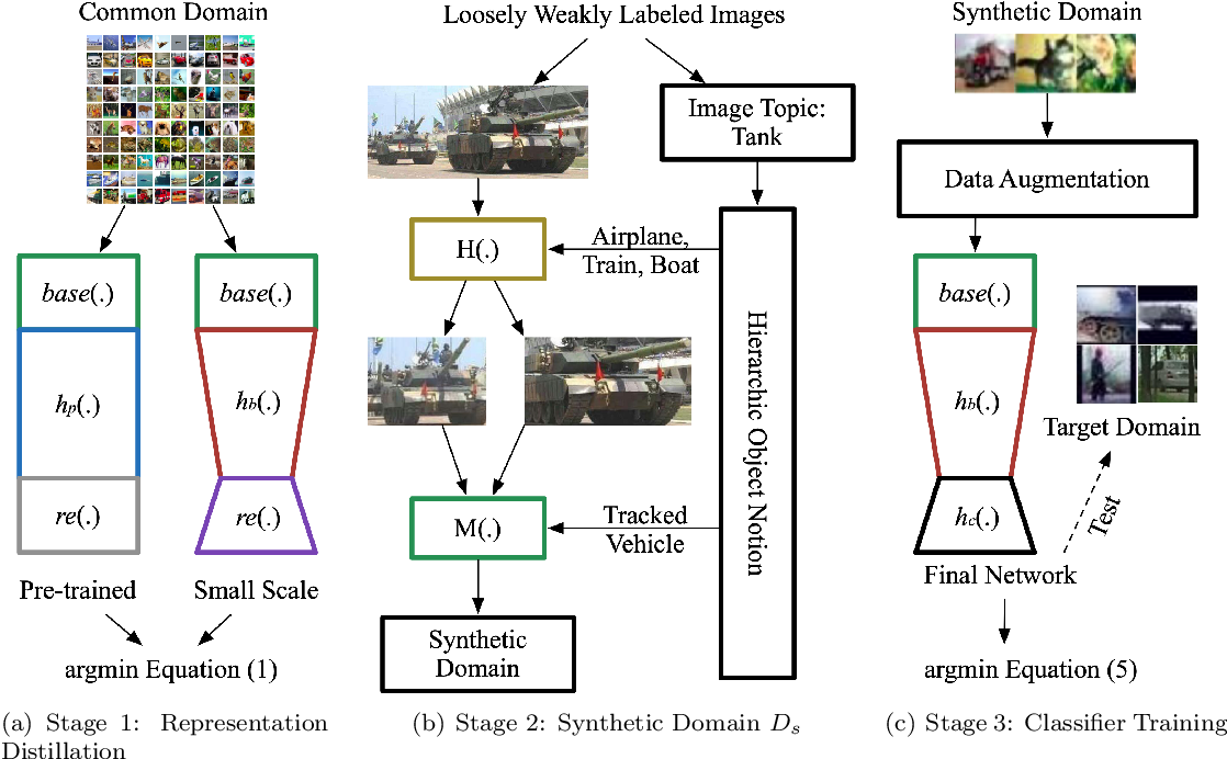 Figure 3 for Training Deep Neural Networks for Wireless Sensor Networks Using Loosely and Weakly Labeled Images