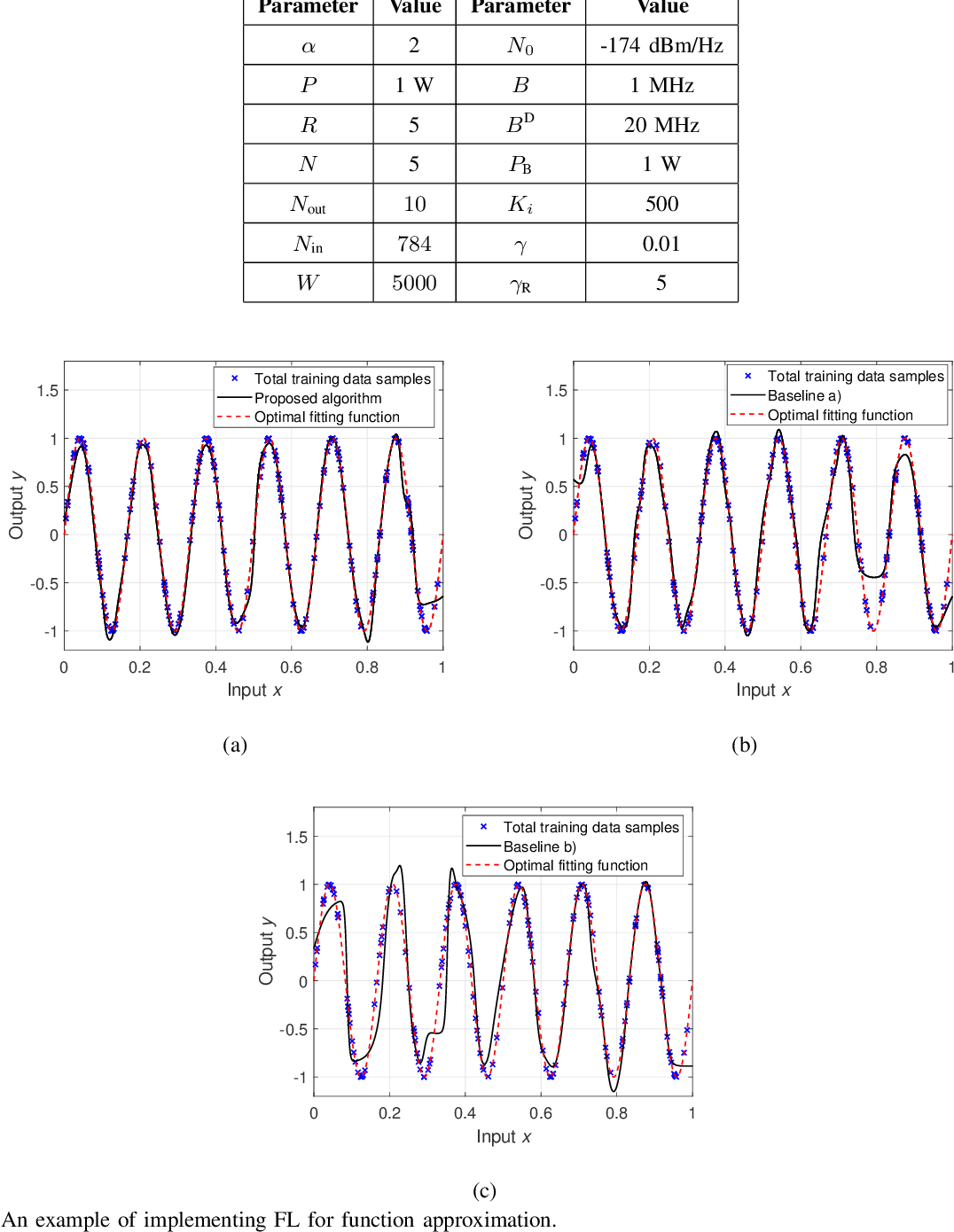 Figure 2 for Convergence Time Optimization for Federated Learning over Wireless Networks