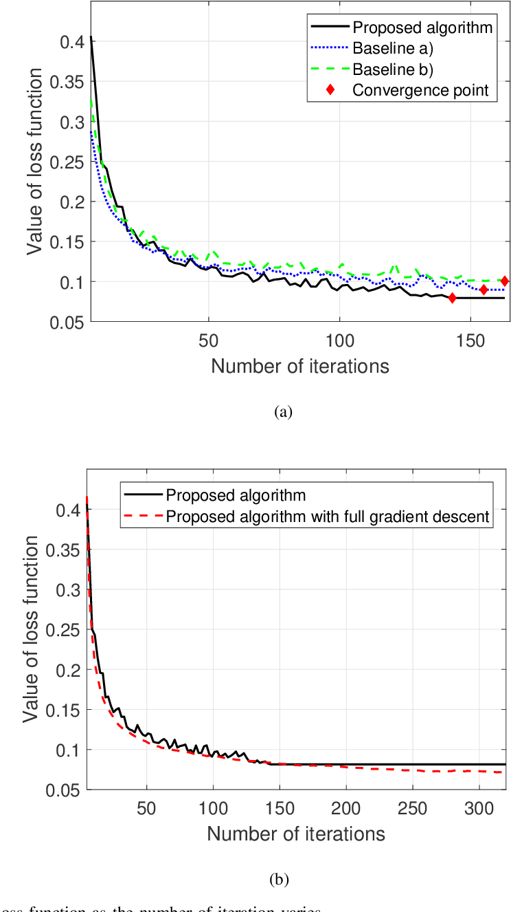 Figure 4 for Convergence Time Optimization for Federated Learning over Wireless Networks