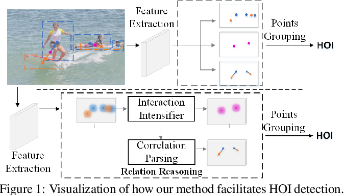 Figure 1 for RR-Net: Injecting Interactive Semantics in Human-Object Interaction Detection