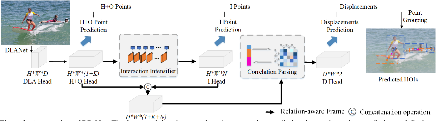 Figure 3 for RR-Net: Injecting Interactive Semantics in Human-Object Interaction Detection