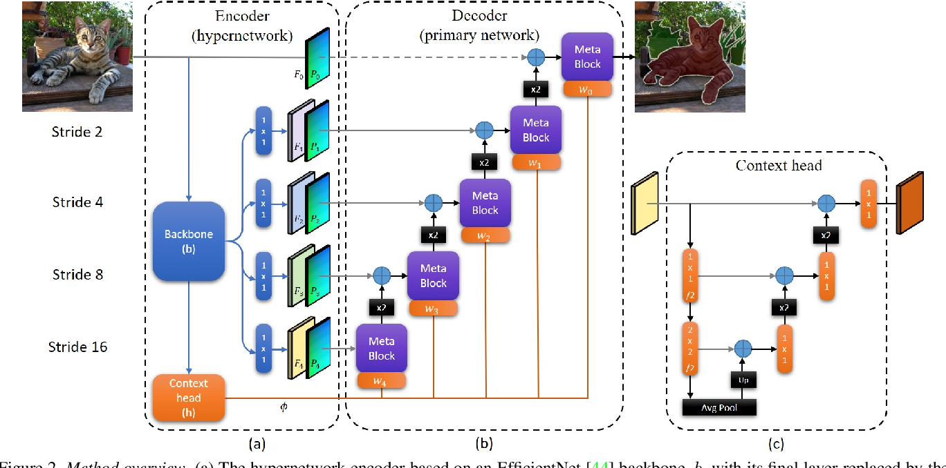 Figure 3 for HyperSeg: Patch-wise Hypernetwork for Real-time Semantic Segmentation