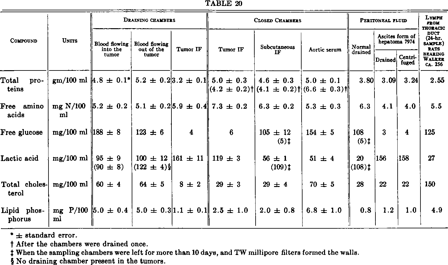 Table 20 from THE INTERSTITIAL FLUID OF SOLID TUMORS